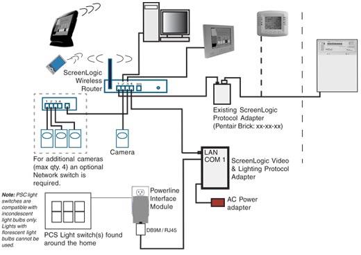 pentair intellitouch screenlogic adapter