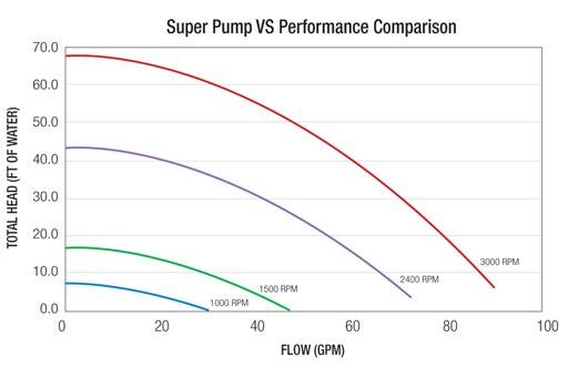 Hayward Super Pump Variable Speed 1 5hp Pool Pump 230v