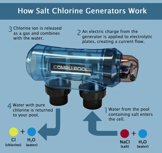 Pool Supply Unlimited Blog Converting To Salt Based Chlorination