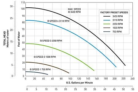 IntelliFloXF_Html Box_2 pentair intelliflo xf high performance variable speed pump 022005  at edmiracle.co