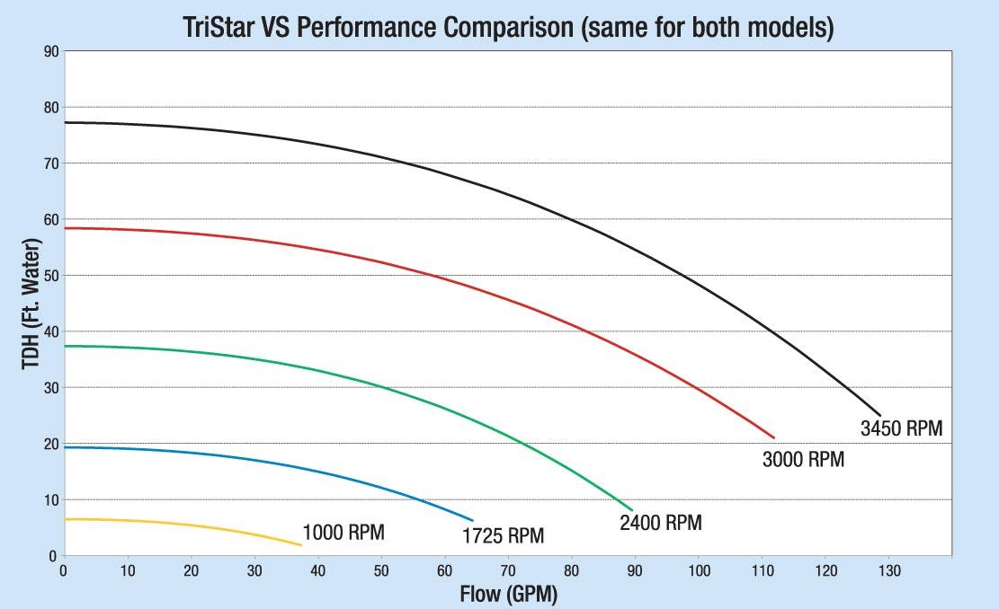 Hayward Tristar Vs Variable Speed Pool Pump Sp3200vsp