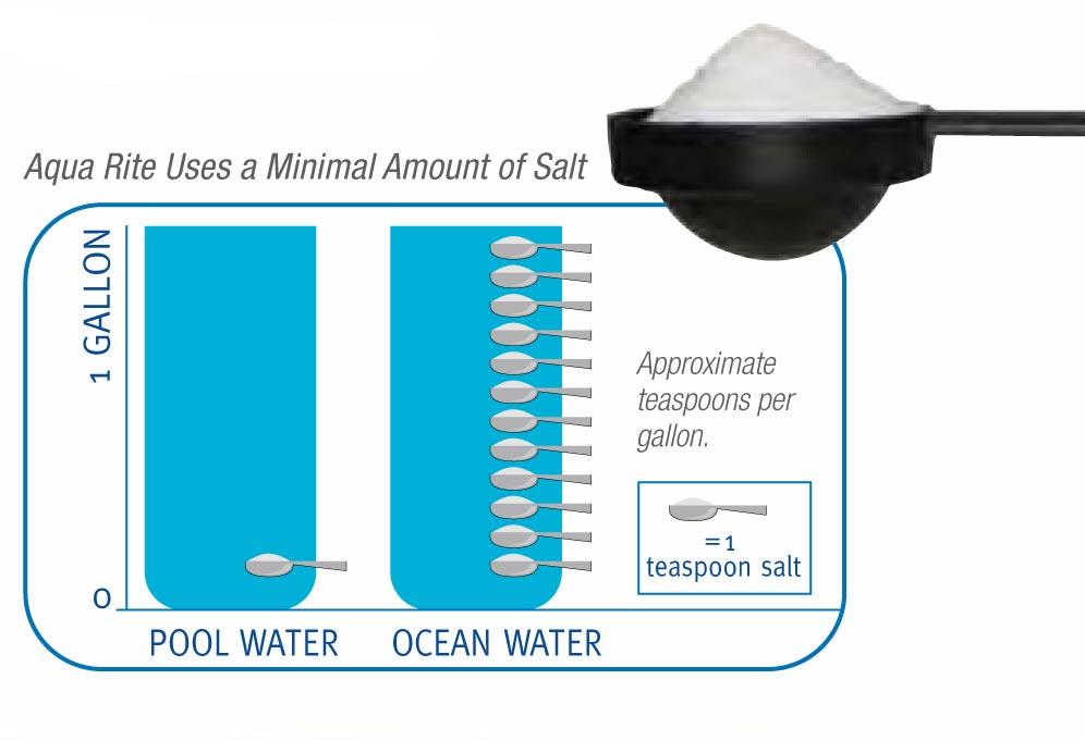 Hayward Aquarite 40k Gallon Salt System Power Center
