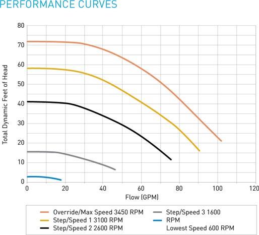 Pentair SuperFlo VS Energy Efficient Variable Speed Pool Pump | 1 5HP  Single Phase 115-230V 50-60HZ | 342001