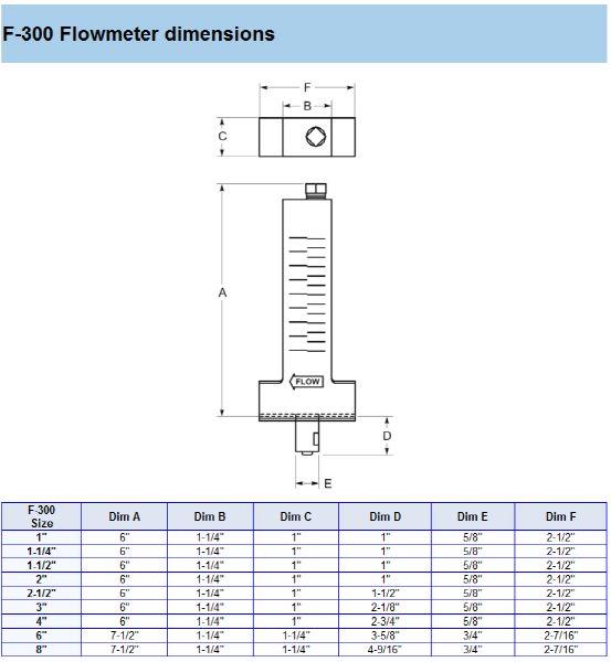 Blue White 1 Quot Low Flow Pvc Flow Meter 2 10 Gpm F 30100pr