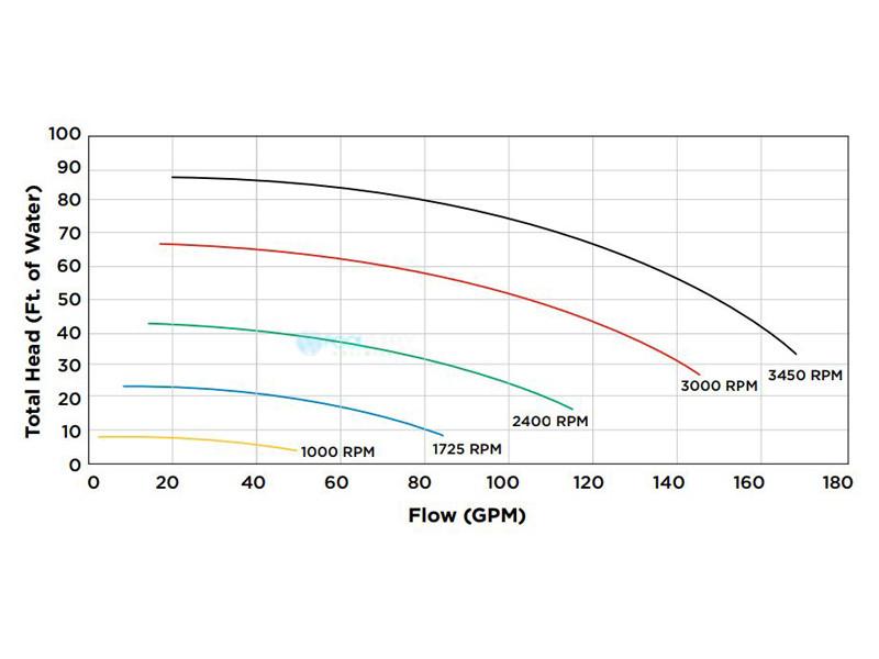 hayward ecostar variable speed svrs pump