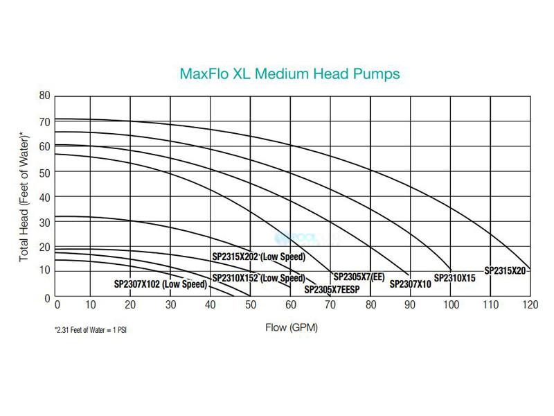 Hayward Sd Wiring Diagram on