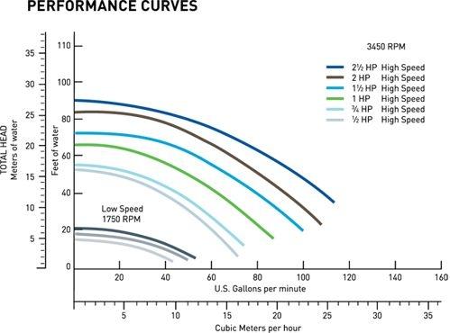 pentair superflo 3 4 hp energy efficient 2 speed pool 115v 341111