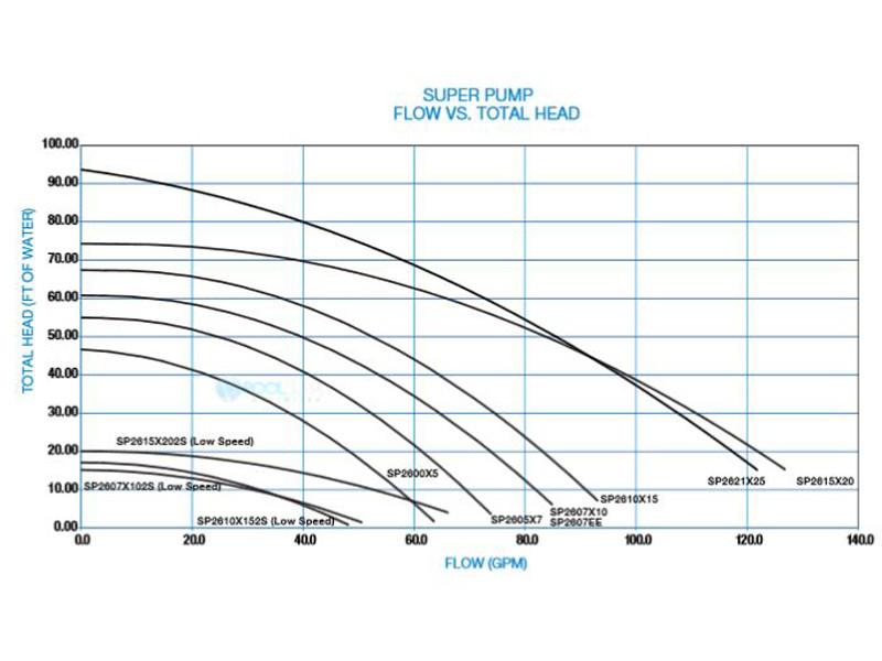 Hayward Super Pump 1 5hp Uprated 115v 230v Sp2610x15
