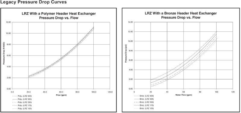 Jandy Legacy Lrz Pool Heater 175 000 Btu Natural Gas