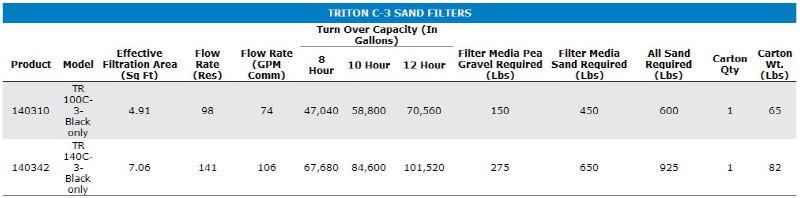Pentair Triton C 3 Tr140c 3 Commercial Sand Filter 36