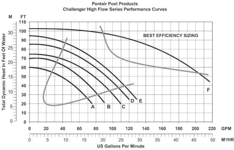 Pentair Challenger Pump 5hp 3 Phase 230v 460v Full Rate