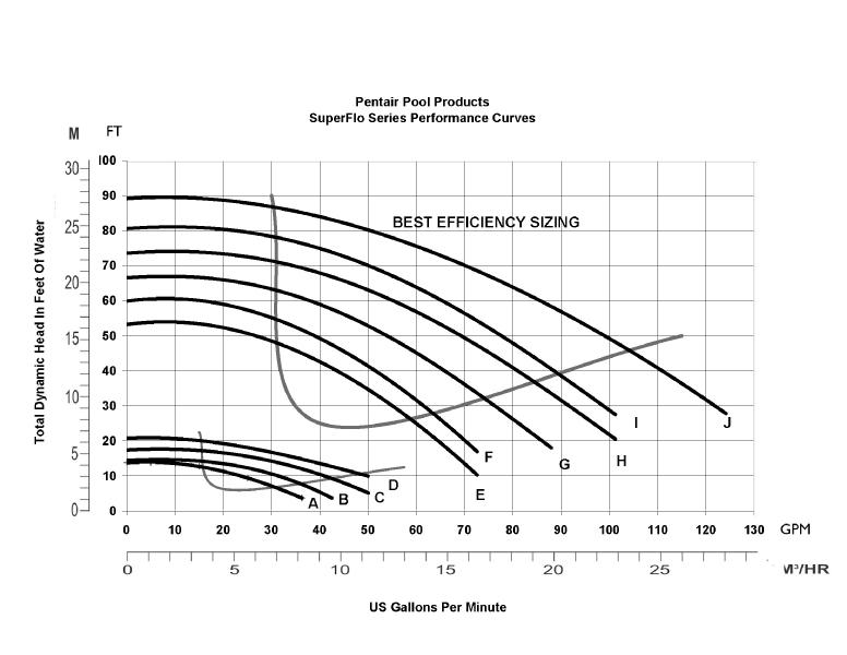 69508_0_201433104040 pentair superflo 1 5hp energy efficient pool pump 115 208 230v pentair whisperflo wiring diagram at bayanpartner.co