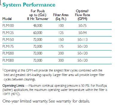 Sta Rite System 2 Modular Media Cartridge Filter 150 Sq Ft