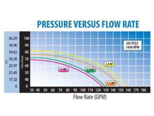 Waterway Supreme 48-Frame 1.5HP Above Ground Pool Pump 115V 13.2 Amps   3' NEMA Cord   PSP1150-6