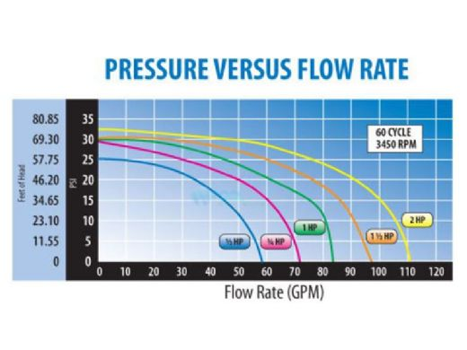 Waterway Center Discharge 48-Frame .75HP Above Ground Pool Pump 115V | 3' NEMA Cord | 3410314-1549