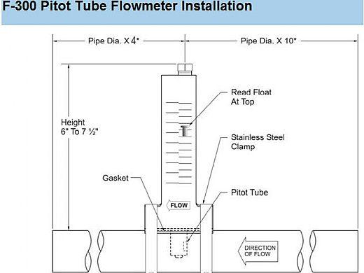 """Blue White F-300 Series 4"""" PVC Flowmeter   75-420 GPM   F-30400P"""