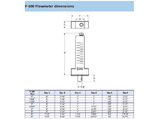 Blue White 3 Inch Low Flow Pvc Flow Meter 40 140 Gpm F