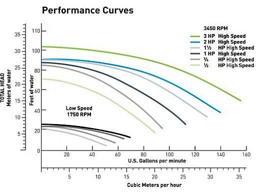 Pentair WhisperFlo Energy Efficient Pool Pump | 115/230V 0.5HP Full Rated | WFE-2 | 011511