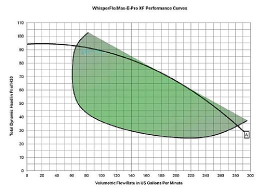 Pentair WhisperFloXF 2HP Energy Efficient 2-Speed Pool Pump 208V 230V XFDS-8 | 022007