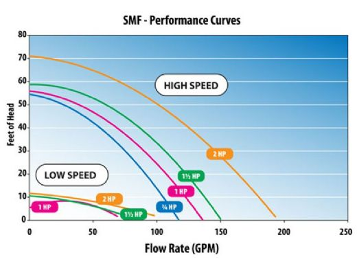 Waterway SMF 1.5HP Inground Pool Pump 115/208-230V | SMF-115