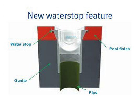"AquaStar 32"" Channel Drain Pinhole Anti-Entrapment Suction Outlet Cover with 3 Port Sump (VGB Series)   White   32CDPH101"