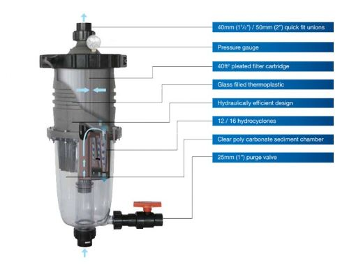 """Waterco MultiCyclone Plus MC12 Centrifugal Water Filtration - Cartridge Filter   40sqft. - 1.5""""   200376"""