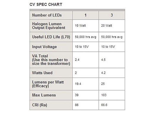 FX Luminaire CV 1 LED Pathlight | Antique Tumbled Finish | 18