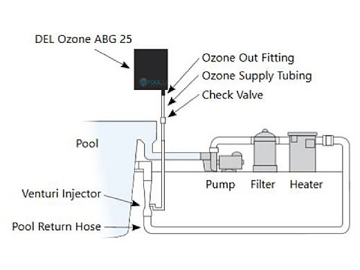 DEL OZONE 25 Ozone Generator for Residential Pools | 25,000 Gallons | 110V/240V | EC-10