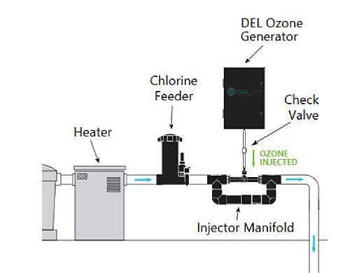 DEL OZONE 50 Ozone Generator for Residential Pools   50,000 Gallons   110V/240V   EC-20