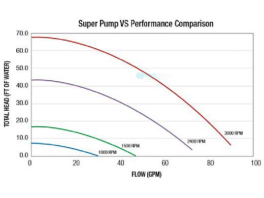Hayward Super Pump Variable Speed 115V Energy Efficient | .86-HP 600-3450 RPM | SP26115VSP