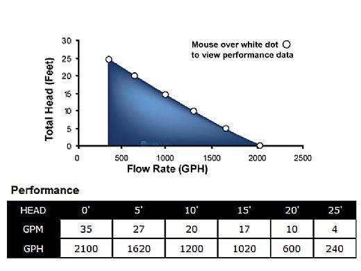 Superior Pump Thermoplastic Pool Cover Pump   35 GPM 25' Cord 120V   92395