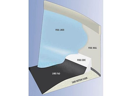 Horizon Above Ground Pool Liner Pad & Cove Kit | 12' x 20' Oval Pool | 54783-LS1220OV