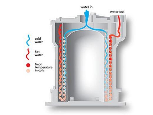 AquaCal TropiCal T115 Heat Pump | 112K BTU Titanium Heat Exchanger | Single Phase 220V 60HZ | T115AHDSBPH