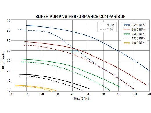 Hayward Super Pump Variable Speed 1.65HP Pool Pump | 230V | W3SP2603VSP
