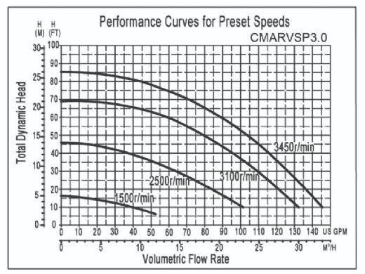 CaliMar® Variable Speed Pool Pump   3HP   CMARVSP3.0