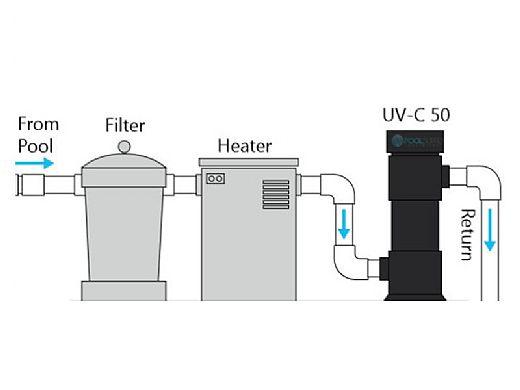 DEL UV-C 50 Ultraviolet Sanitizer System for Residential Pools | 50,000 Gallons | 110V/240V | EUV-01-01