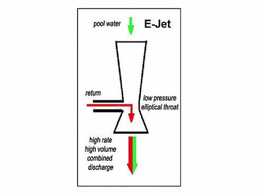 Elliptic Works Ejet Directional Return Fitting | White | 2225WHT
