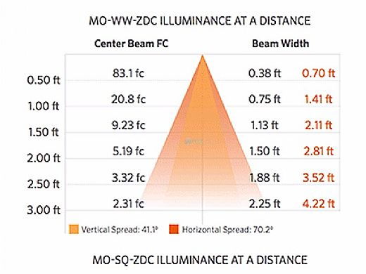 FX Luminaire MO LED Wall Light | Zone Dimming + Color | Faceplate Square | Flat Black | MO-ZDC-SQ-FB