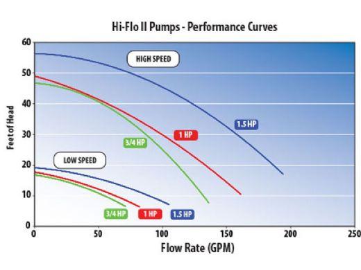 Waterway Hi-Flo II Side Discharge 48-Frame 1.5HP Above Ground Pool Pump 115V | 3' Twist Lock Cord | PH1150-3