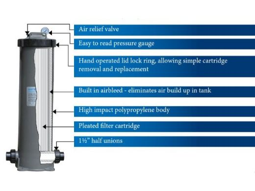 Waterco Trimline C50 Residential Point of Entry Cartridge Water Filter    50 Sq. Ft.   215050NA