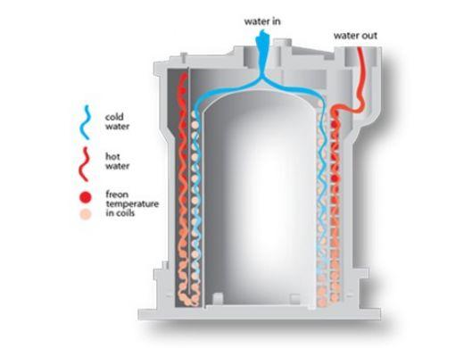 AquaCal Heatwave SuperQuiet IceBreaker SQ166R Heat & Cool Pump | 126K BTU Titanium Heat Exchanger | 3-Phase 460V 60HZ |  SQ166GRDSBPR