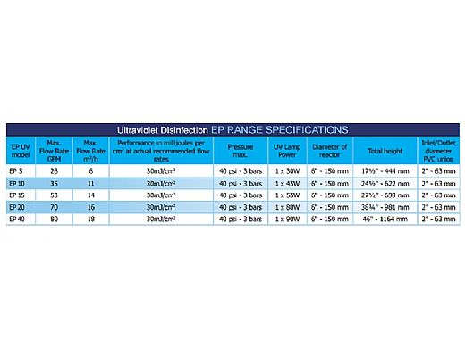 Delta Ultraviolet Sanitizer/Clarifier System EP Series | EP-5 | Stainless Steel | 26 GPM 120V | 35-08150 35-08145