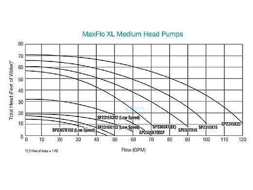 Hayward Max-Flo XL Uprated Pool Pump 1HP 115V 230V   W3SP2307X10