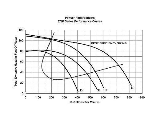 pentair eqk750 series 7 5hp nema premium efficiency 3