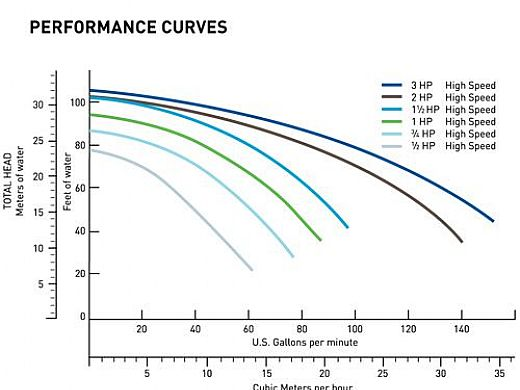[SCHEMATICS_48IU]  Pentair Challenger Pool Pump | 346249 | Wiring Diagram Pentair Challenger |  | Pool Supply Unlimited