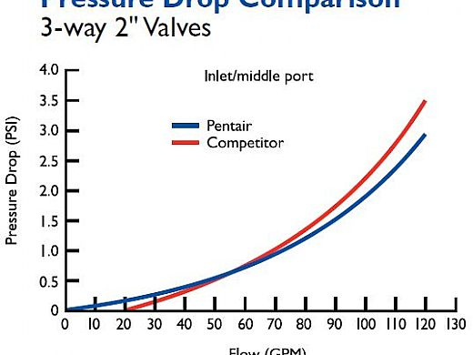 "Pentair Lube-Free Diverter Valve 3 Port PVC 2-2.5"" | 263028"