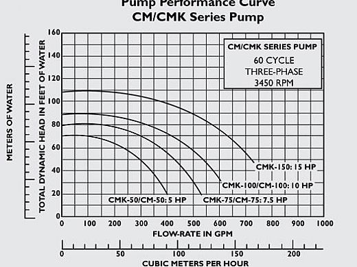 Pentair C-Series 5HP Standard Efficiency 3-Phase Commercial Bronze Pump with Strainer | 200-208V | CMK-50 | 347940