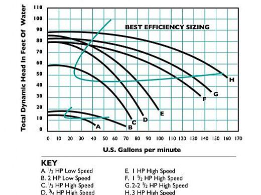Sta-Rite Max-E Pro 1HP Standard Efficiency Up-Rated Pool Pump 115-230V | P6RA6E-205L