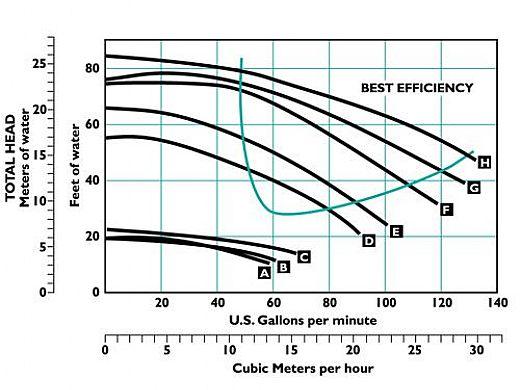 Sta-Rite Dyna-Pro E .75HP Standard Efficiency Pool Pump Up Rated 115V 230V | MPRA6D-204L